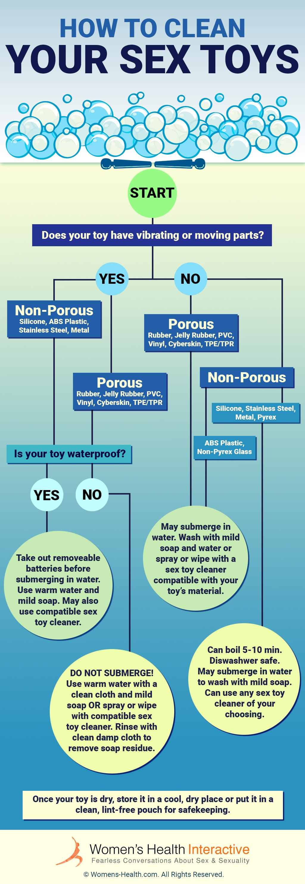 Flowchart Infographic On Cleaning Sex Toys