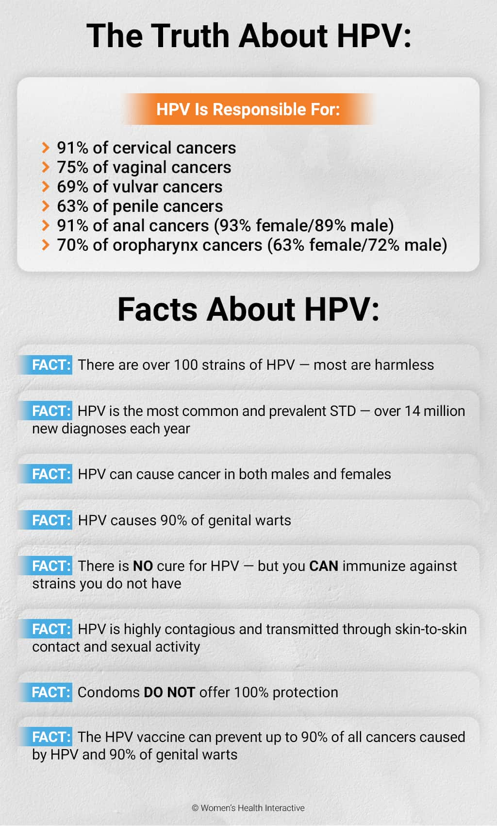 Infographic Listing Various Truths, Statistics, And Facts About HPV and the HPV Vaccine